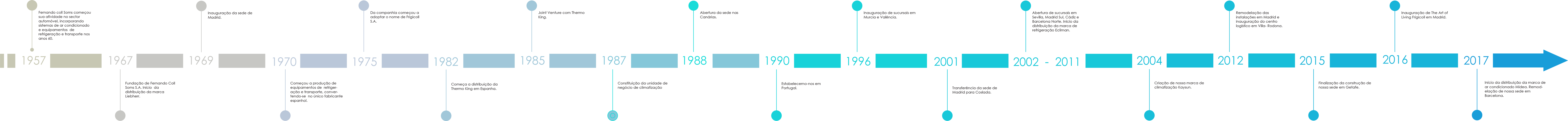 Cronologia historia frigicoll empresa